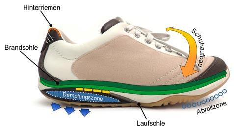 Die Schuhmacher Uelzen - Schuhaufbau